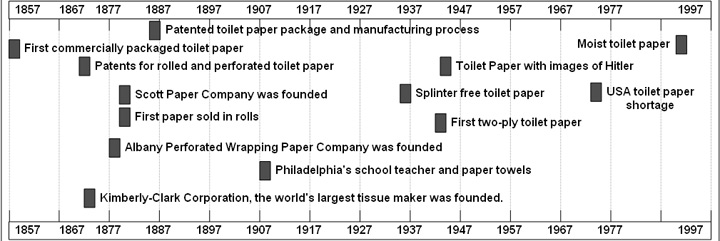 Custom When Was Toilet Paper Invented Creative